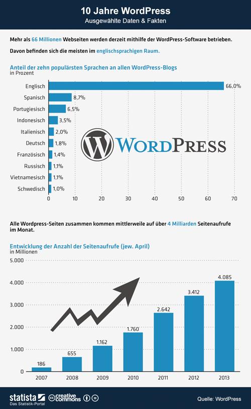 WordPress wurde 10 Jahre alt