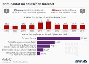 Kriminalität im deutschen Internet