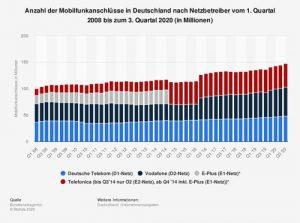 Anzahl der Mobilfunkanschlüsse in Deutschland
