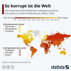 Ergebnisse des Korruptionswahrnehmungsindex